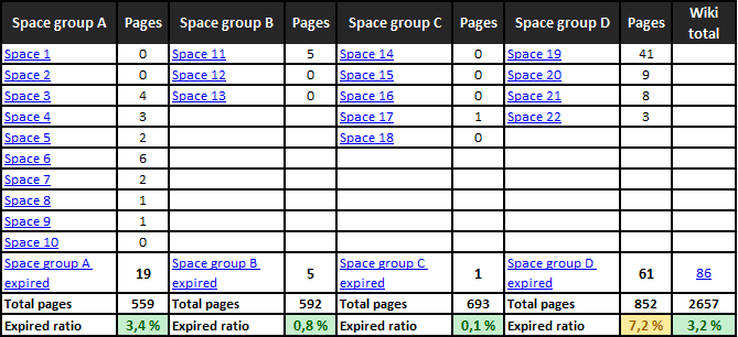 A crude manually crafted Excel table that lists expired content per space and space group